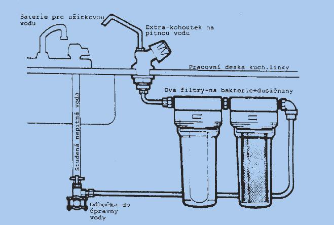 Jak udělat z užitkové vody pitnou