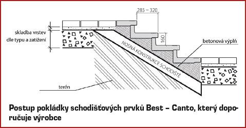 Betonové schody svépomocí