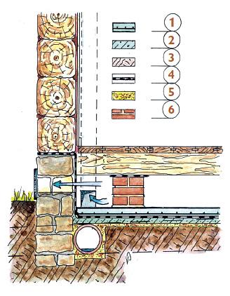 Skladba dřevěné podlahy na terénu